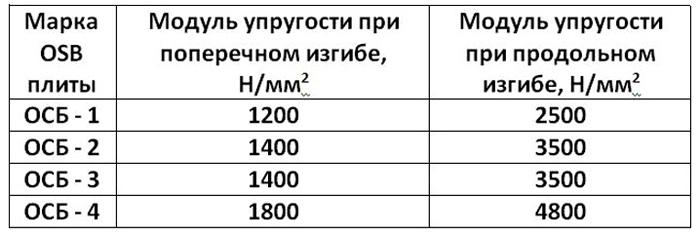 длина и ширина листа осб